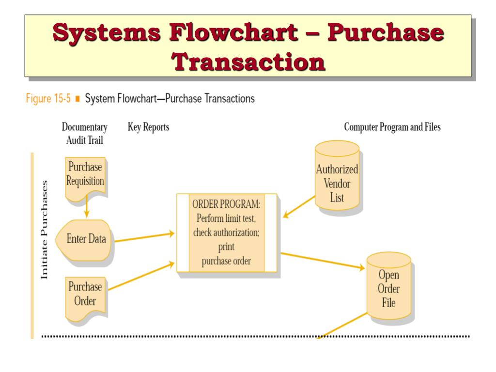 Systems Flowchart – Purchase Transaction