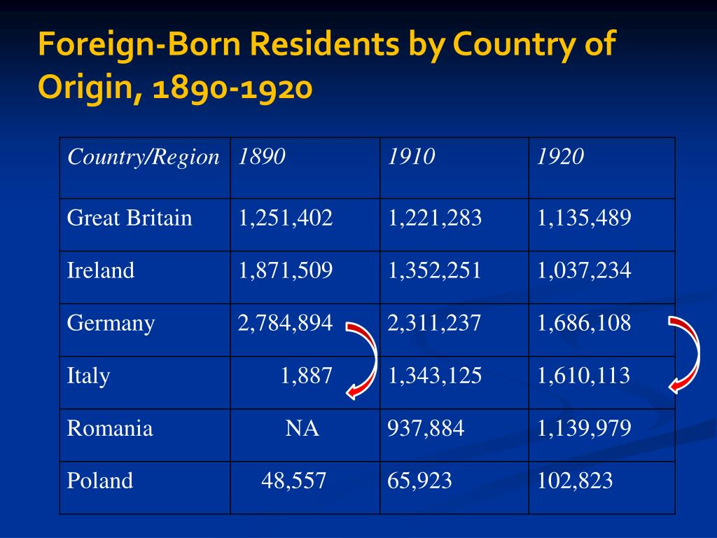 Foreign-Born Residents by Country of Origin, 1890-1920