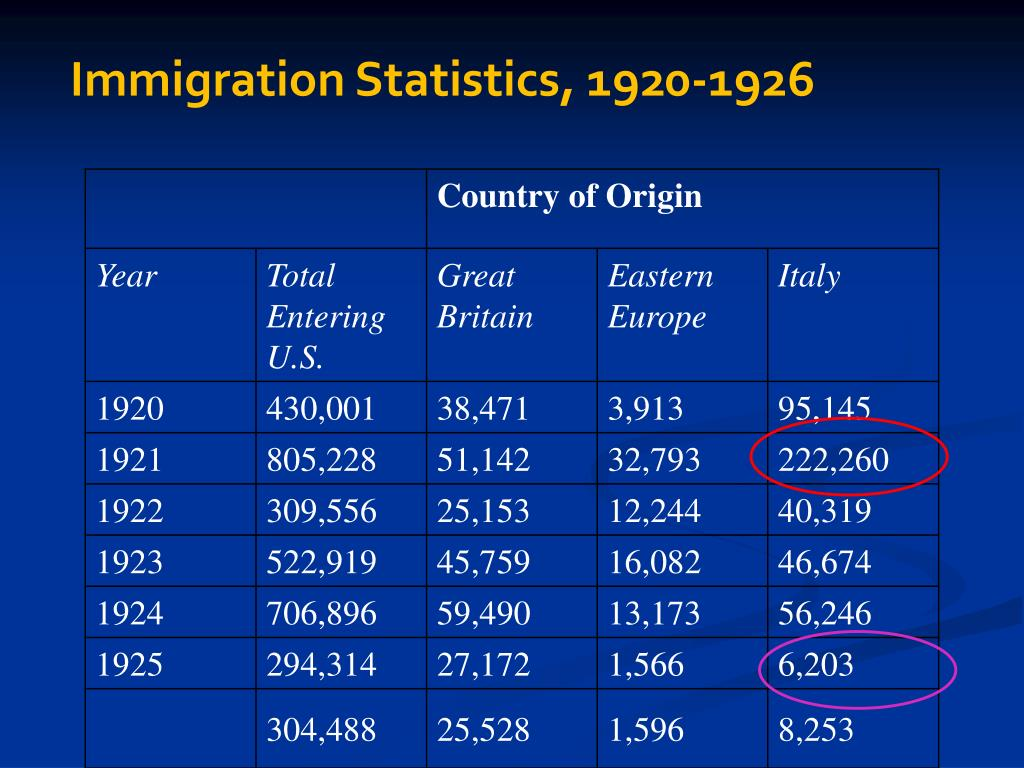 Immigration Statistics, 1920-1926