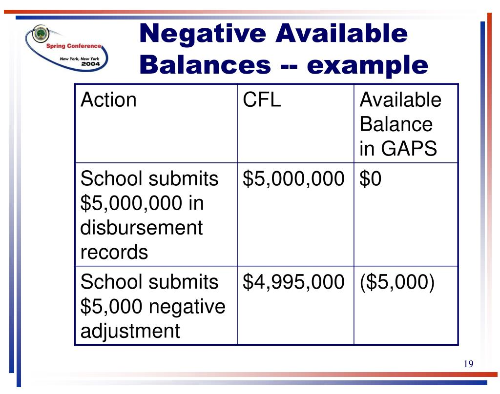 Negative Available Balances -- example