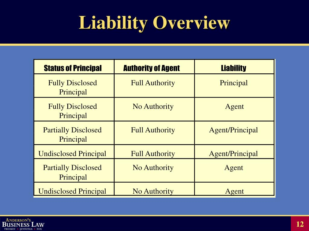Liability Overview