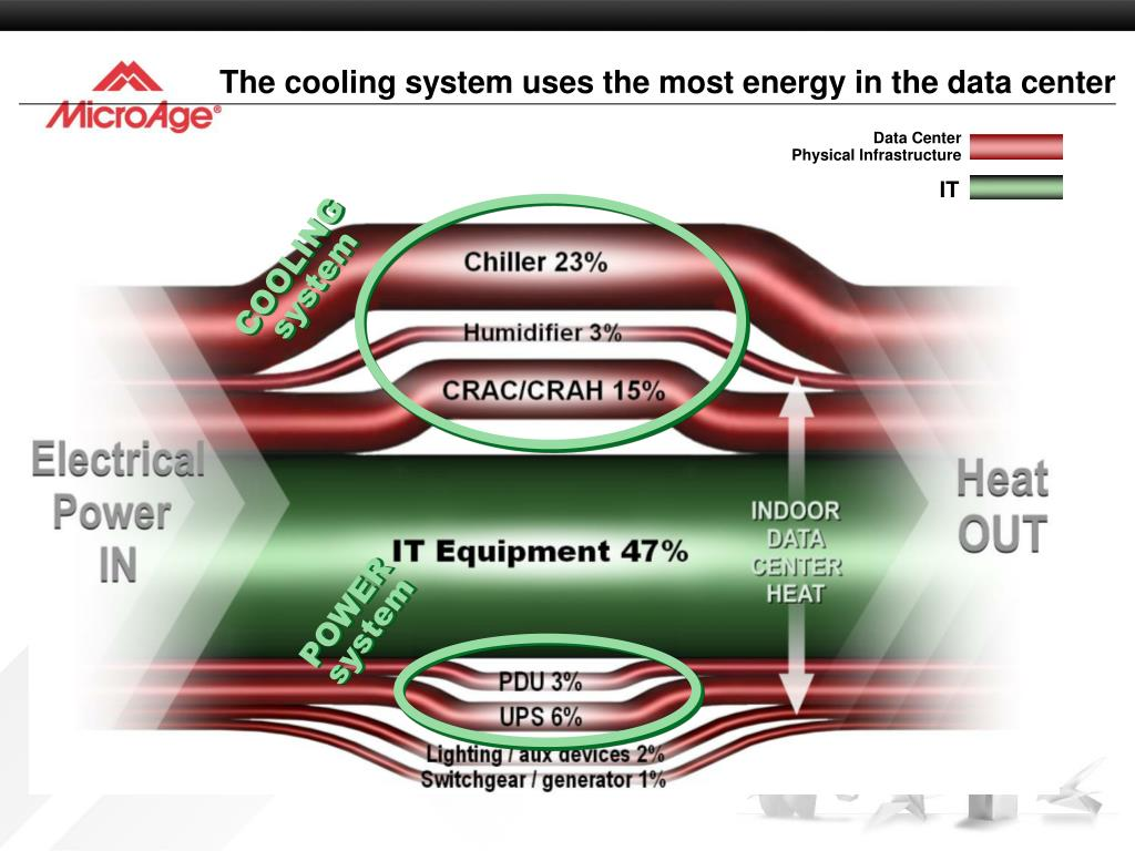 The cooling system uses the most energy in the data center
