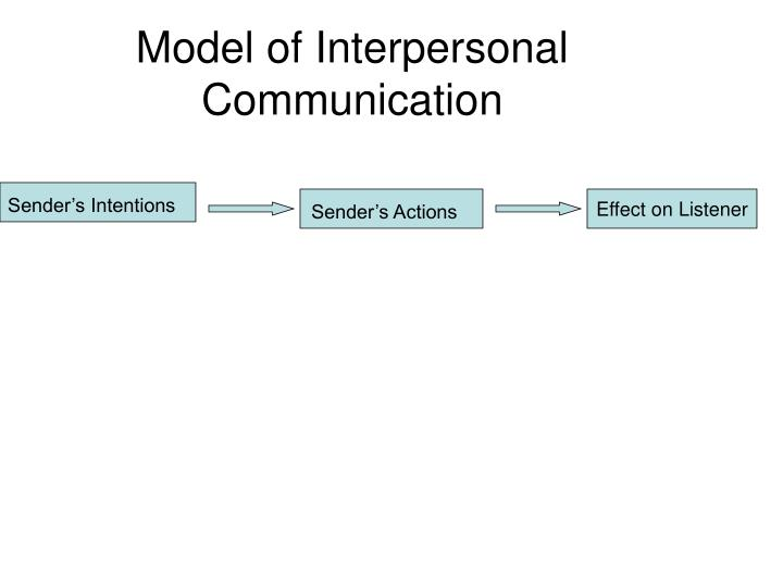 Model of interpersonal communication