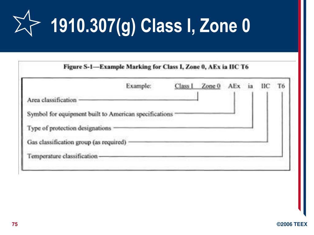 1910.307(g) Class I, Zone 0