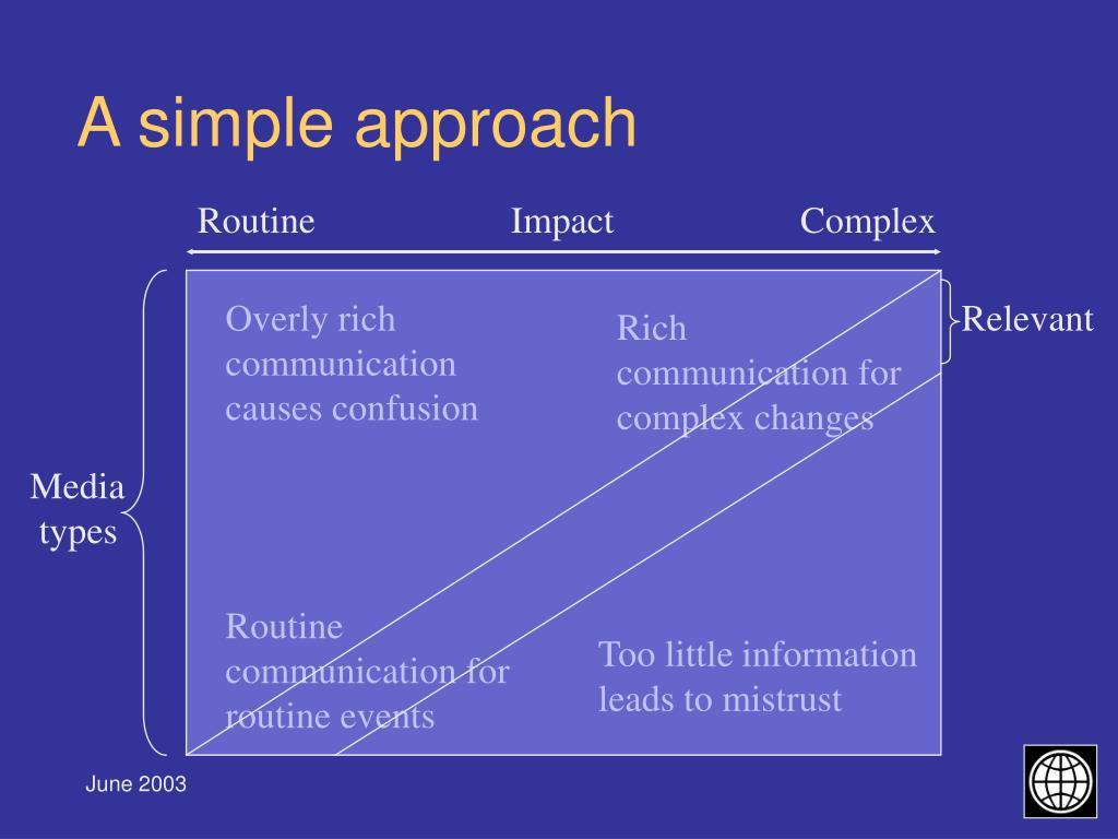 Routine                     Impact                    Complex