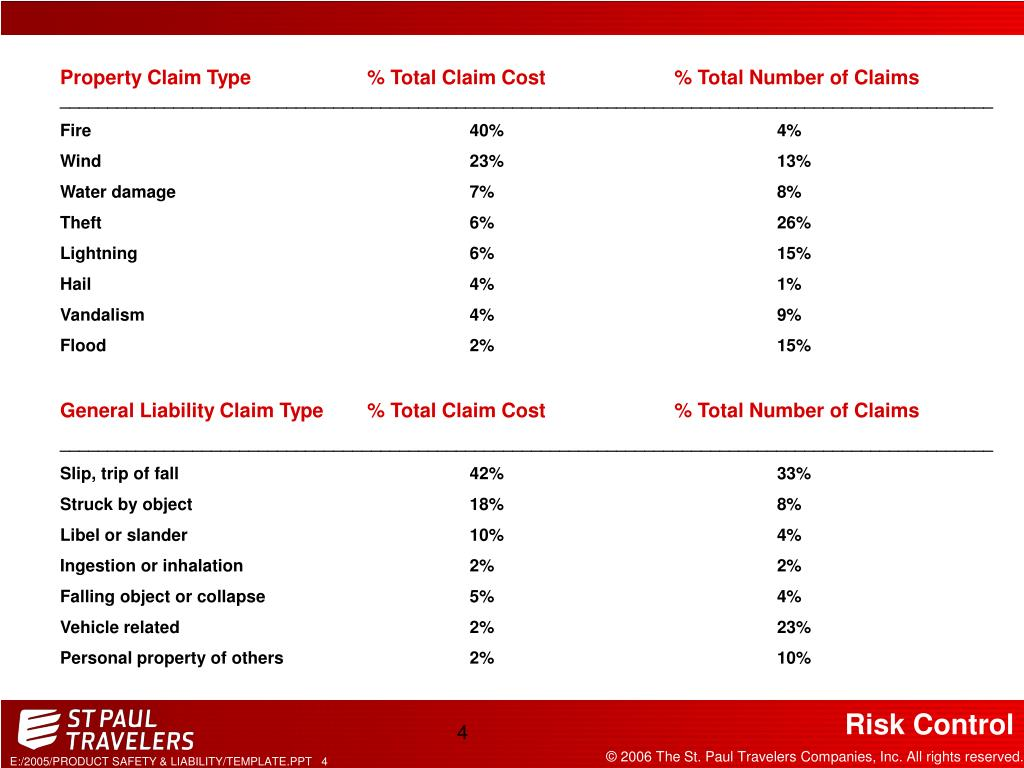Property Claim Type% Total Claim Cost% Total Number of Claims