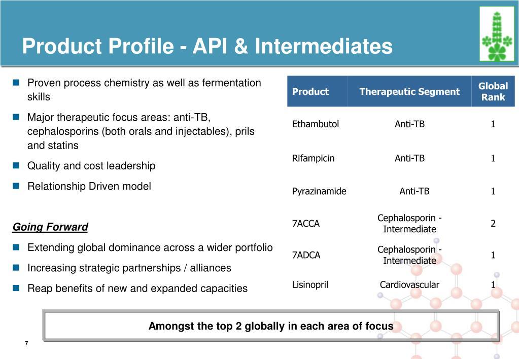 Product Profile - API & Intermediates