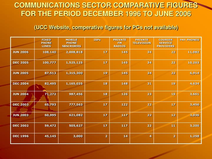 COMMUNICATIONS SECTOR COMPARATIVE FIGURES FOR THE PERIOD DECEMBER 1996 TO JUNE 2006