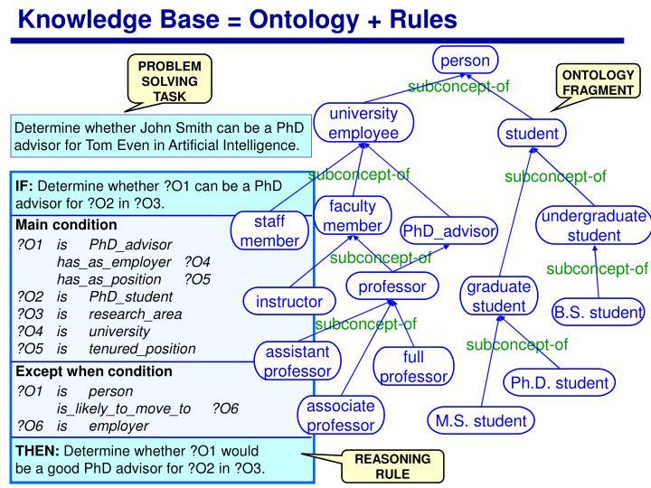 Knowledge Base = Ontology + Rules