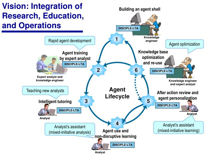 Vision: Integration of Research, Education, and Operations