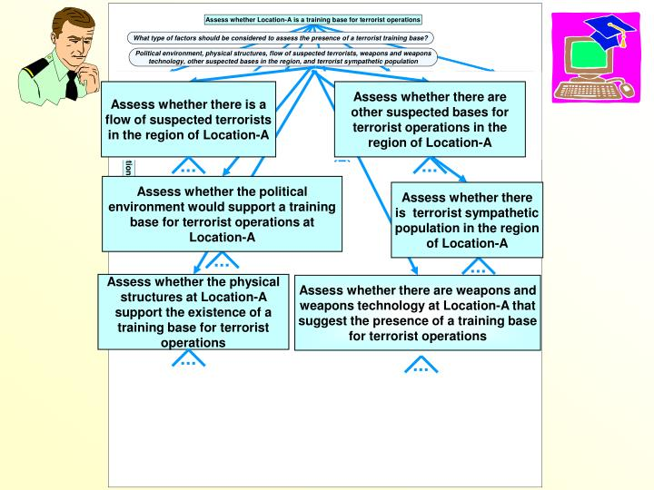 Assess whether there is a flow of suspected terrorists in the region of Location-A