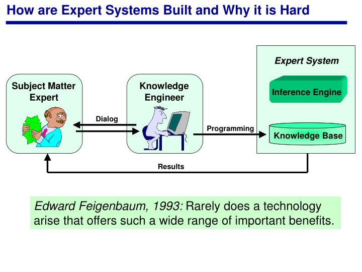 How are Expert Systems Built and Why it is Hard