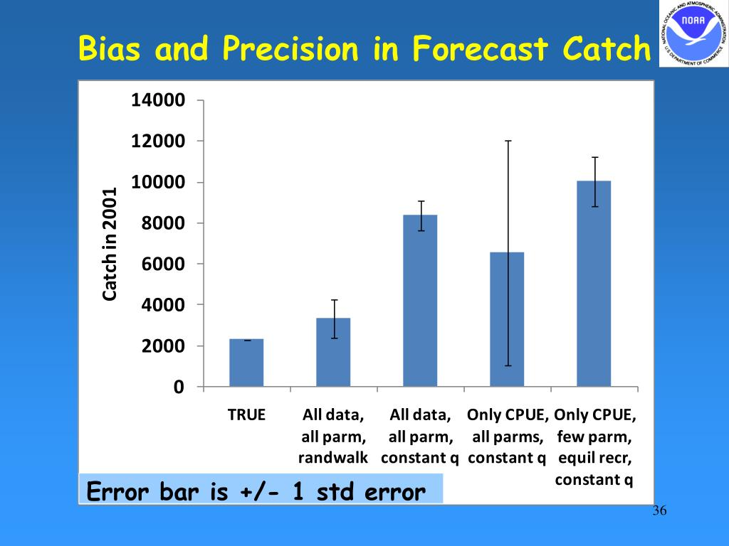 Bias and Precision in Forecast Catch