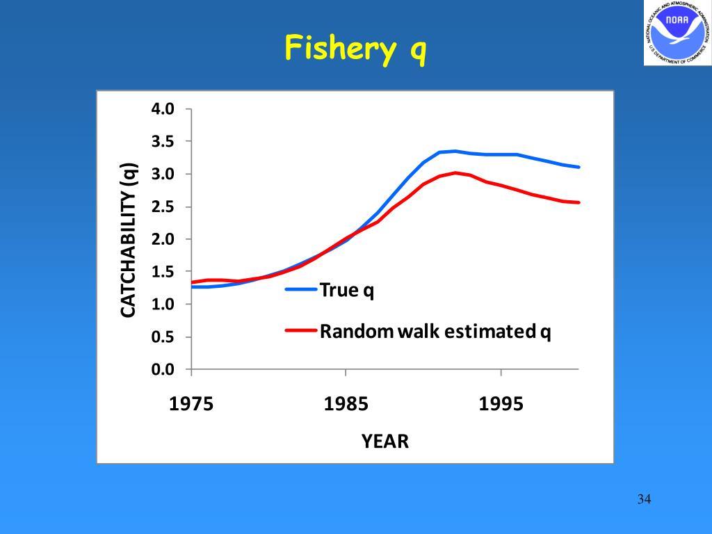 Fishery q