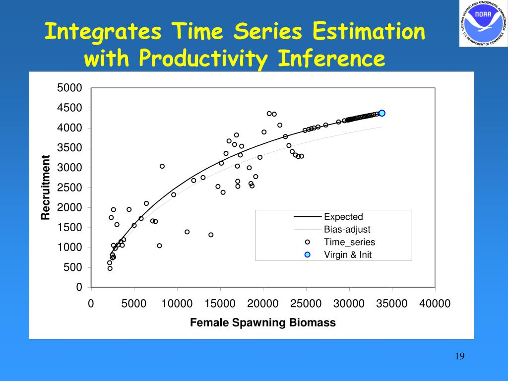 Integrates Time Series Estimation with Productivity Inference