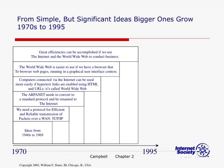 From Simple, But Significant Ideas Bigger Ones Grow