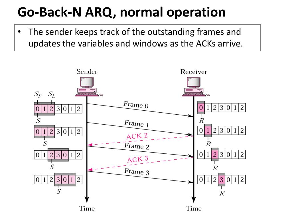 Go-Back-N ARQ, normal operation