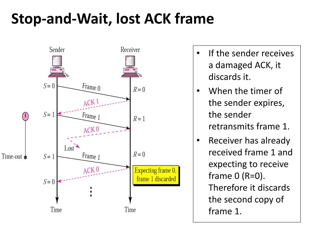 Stop-and-Wait, lost ACK frame