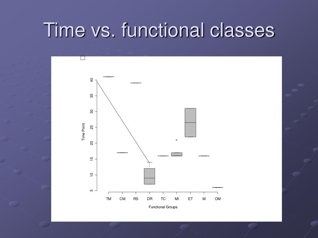 Time vs. functional classes