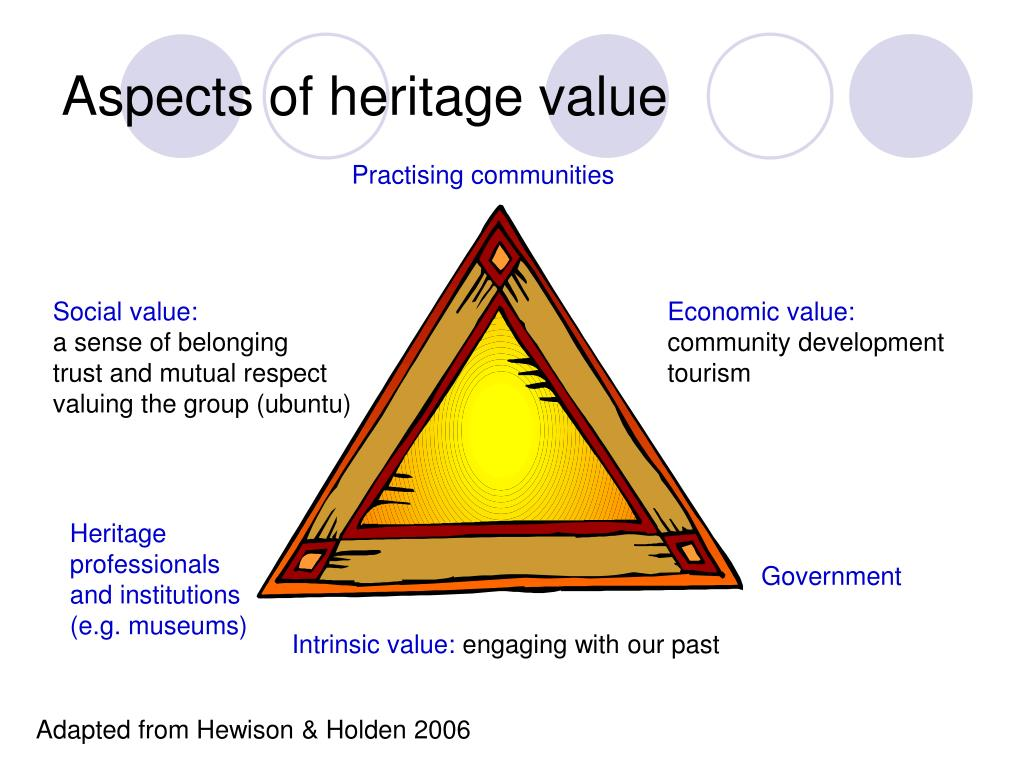 Aspects of heritage value