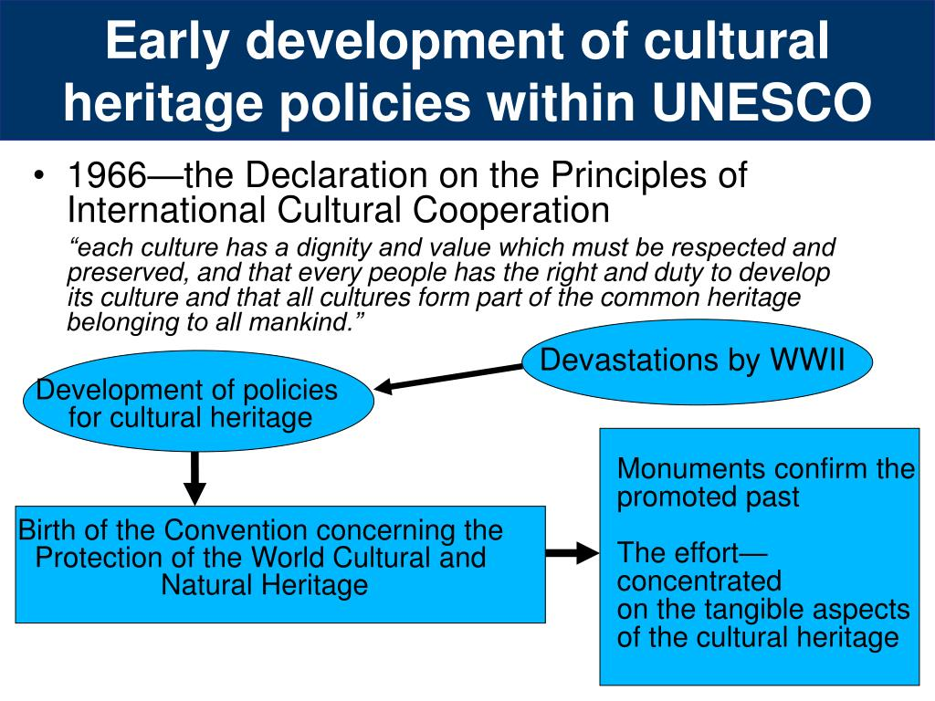 Early development of cultural heritage policies within UNESCO