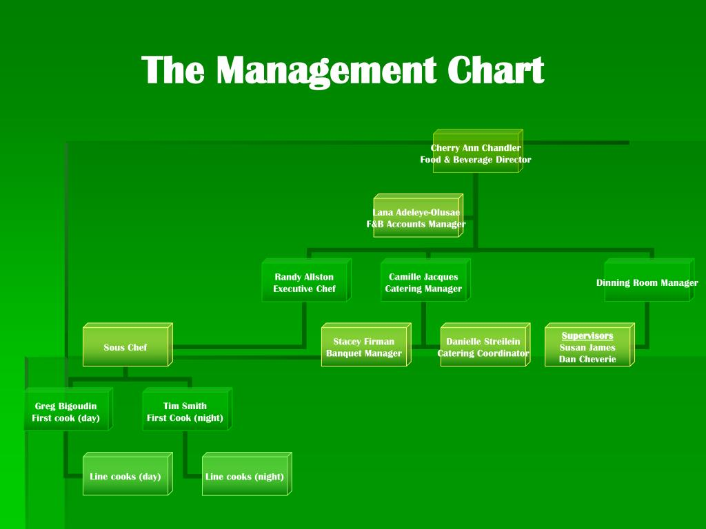 The Management Chart