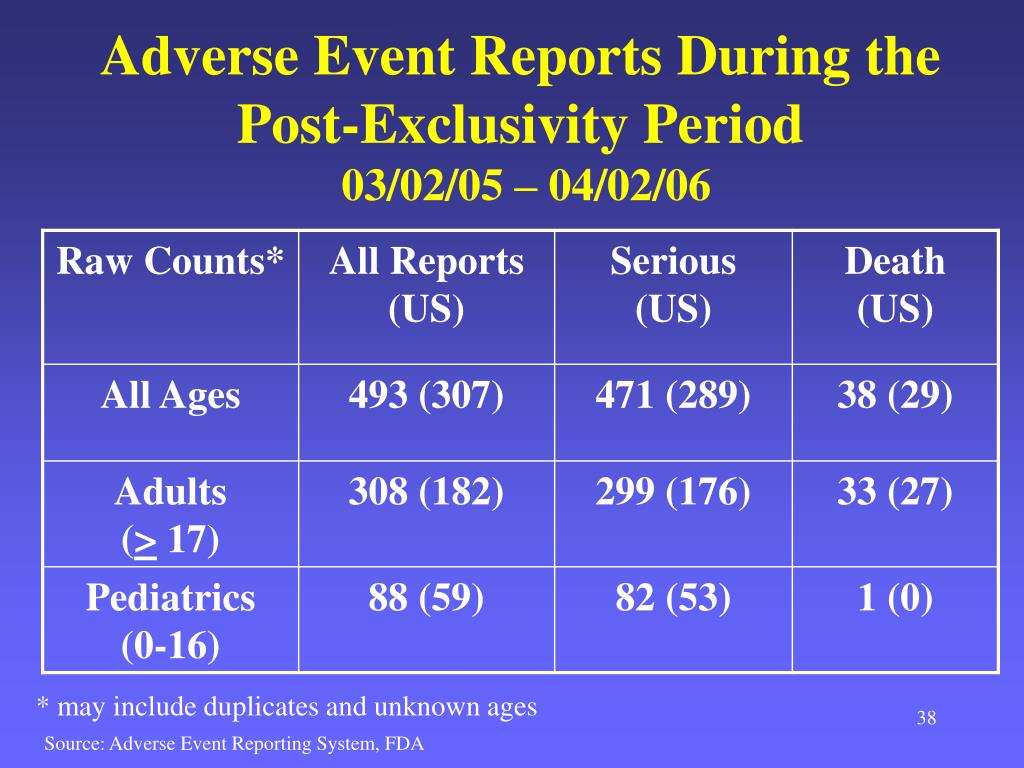 Adverse Event Reports During the