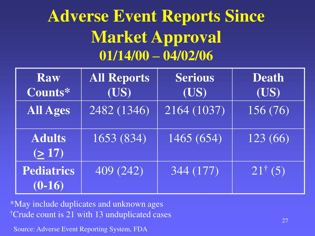 Adverse Event Reports Since