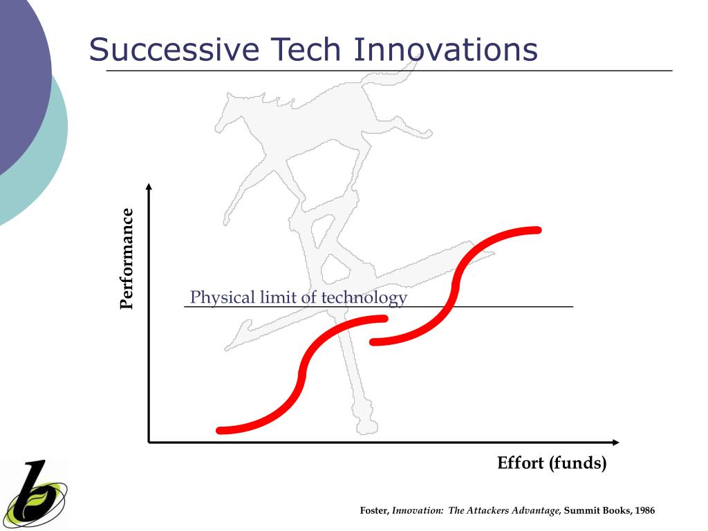 Successive Tech Innovations