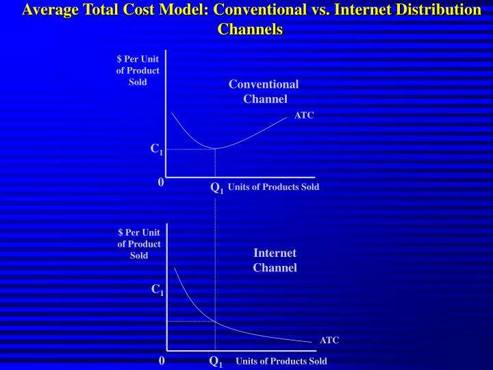 Average Total Cost Model: Conventional vs. Internet Distribution Channels