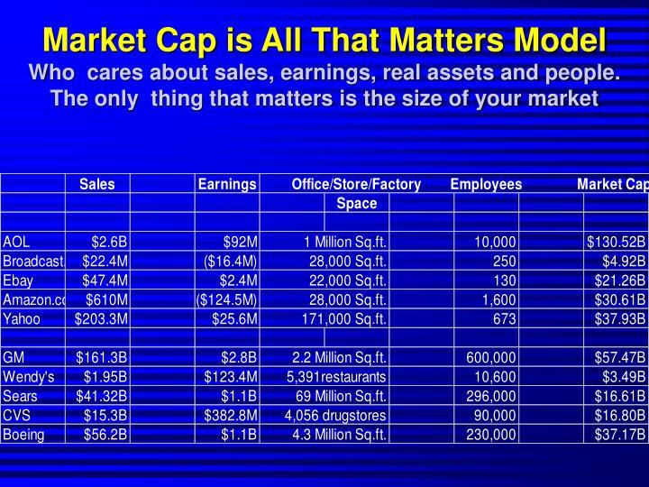 Market Cap is All That Matters Model