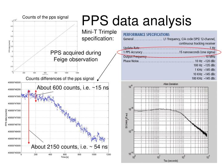 Pps data analysis