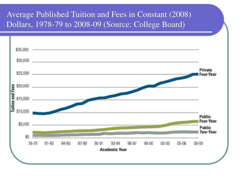 Average Published Tuition and Fees in Constant (2008) Dollars, 1978-79 to 2008-09 (Source: College Board)