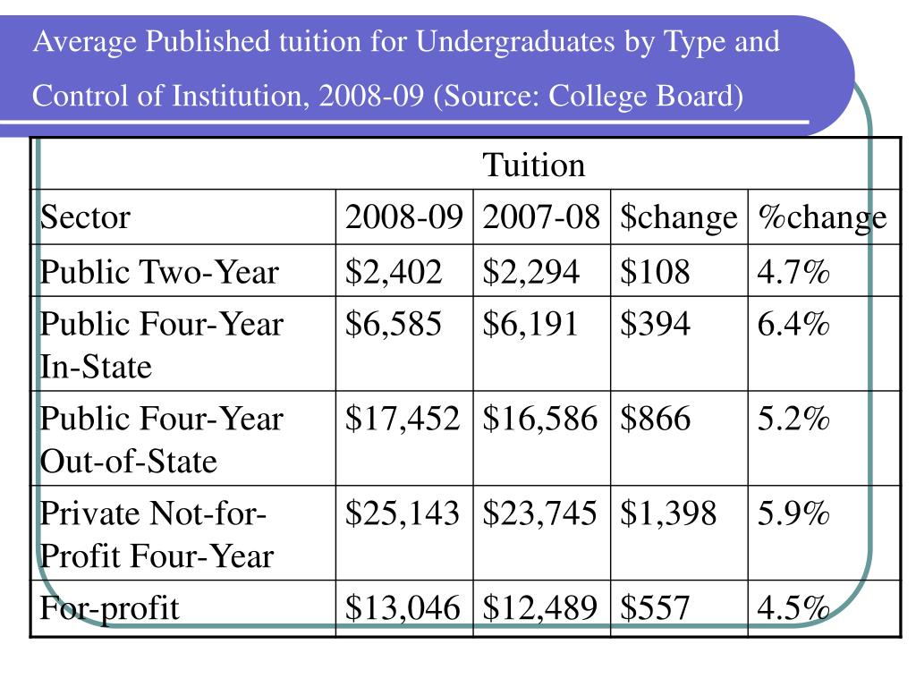 Average Published tuition for Undergraduates by Type and Control of Institution, 2008-09 (Source: College Board)