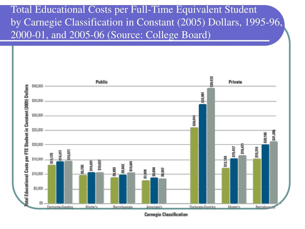 Total Educational Costs per Full-Time Equivalent Student