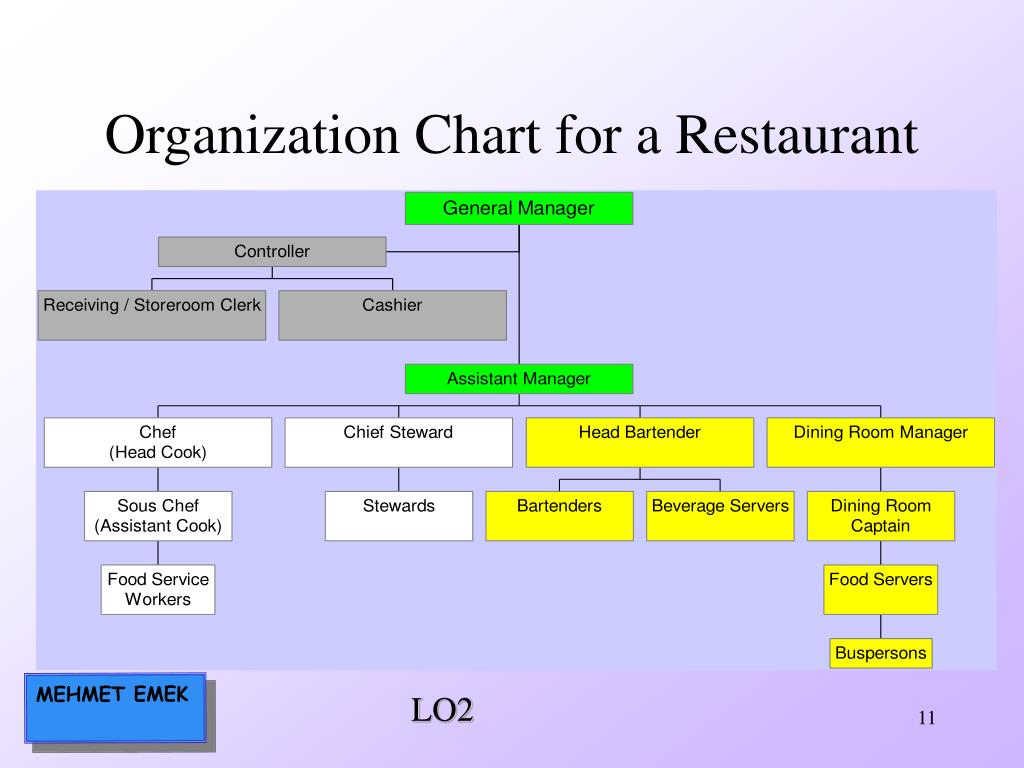 Organization Chart for a Restaurant