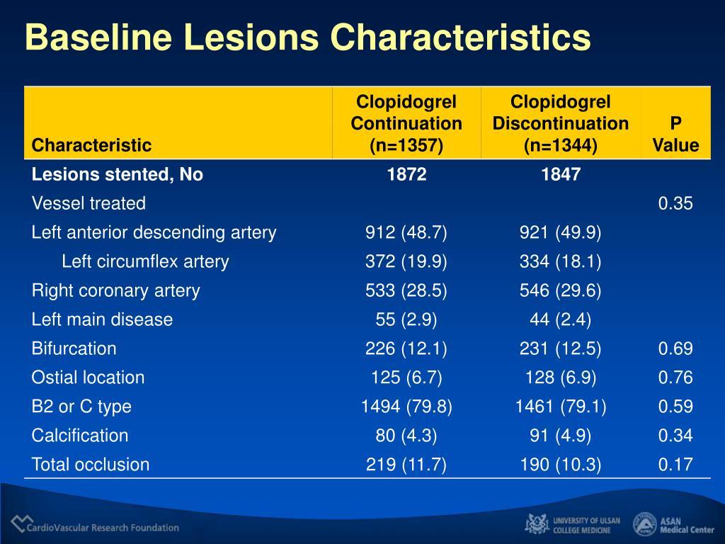 Baseline Lesions Characteristics