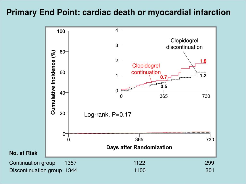 Primary End Point: cardiac death or myocardial infarction
