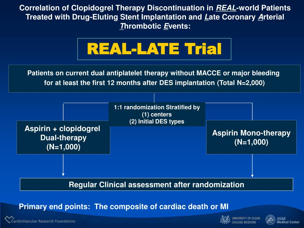 Correlation of Clopidogrel Therapy Discontinuation in