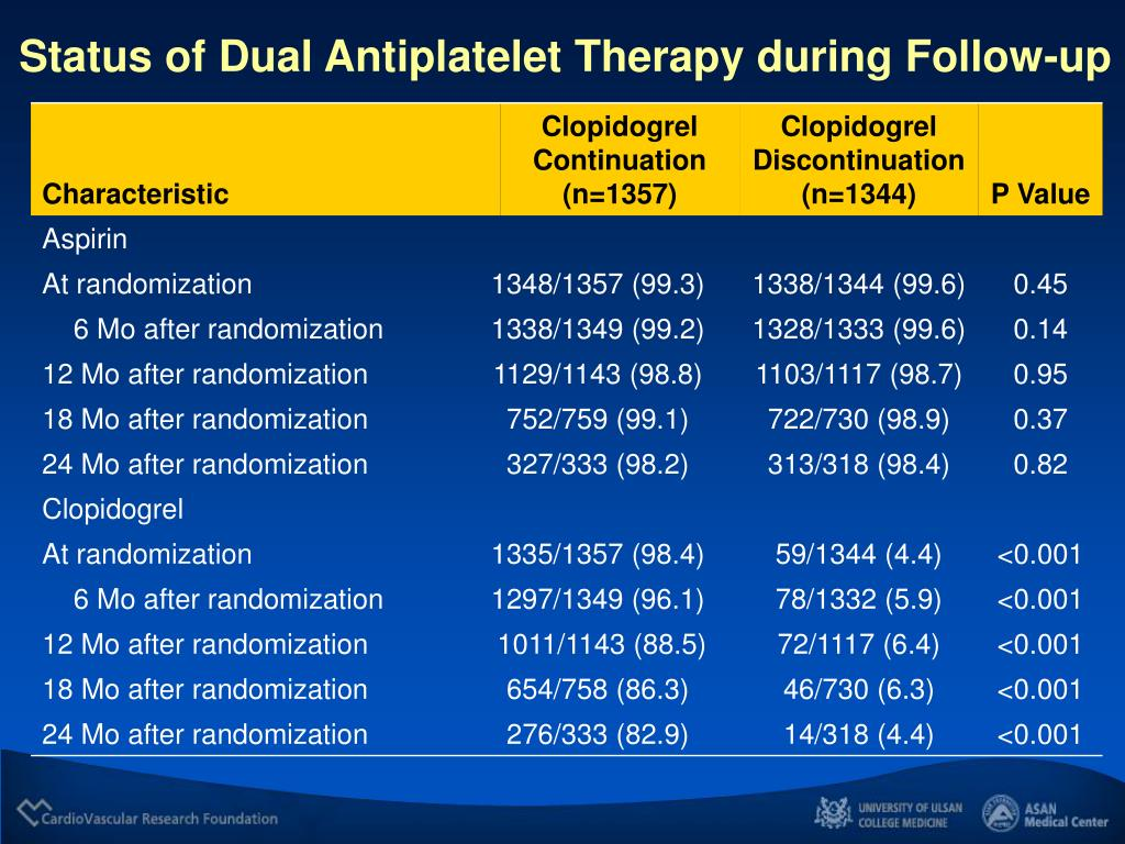 Status of Dual Antiplatelet Therapy during Follow-up