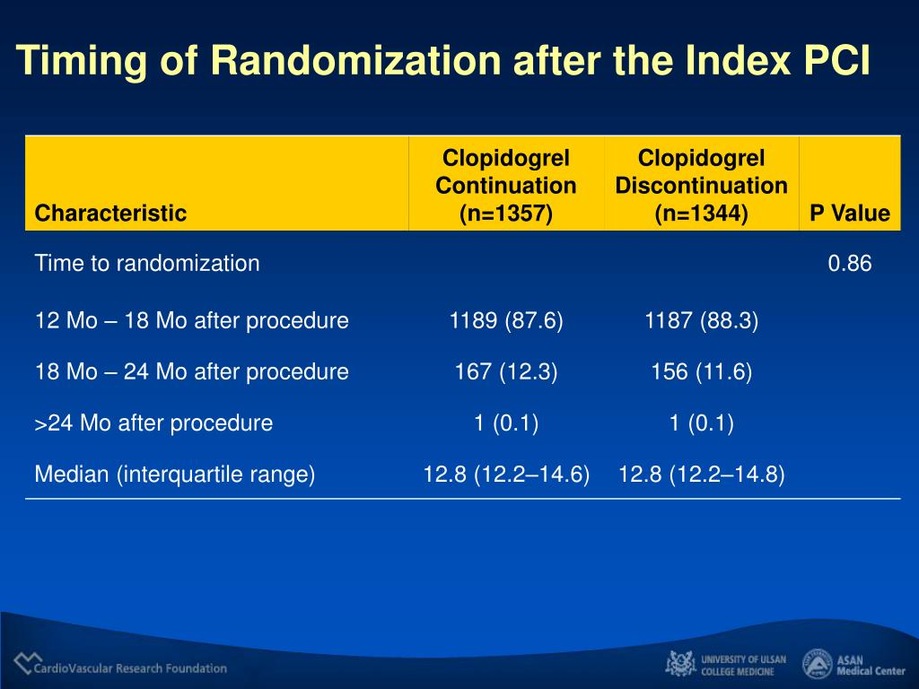 Timing of Randomization after the Index PCI
