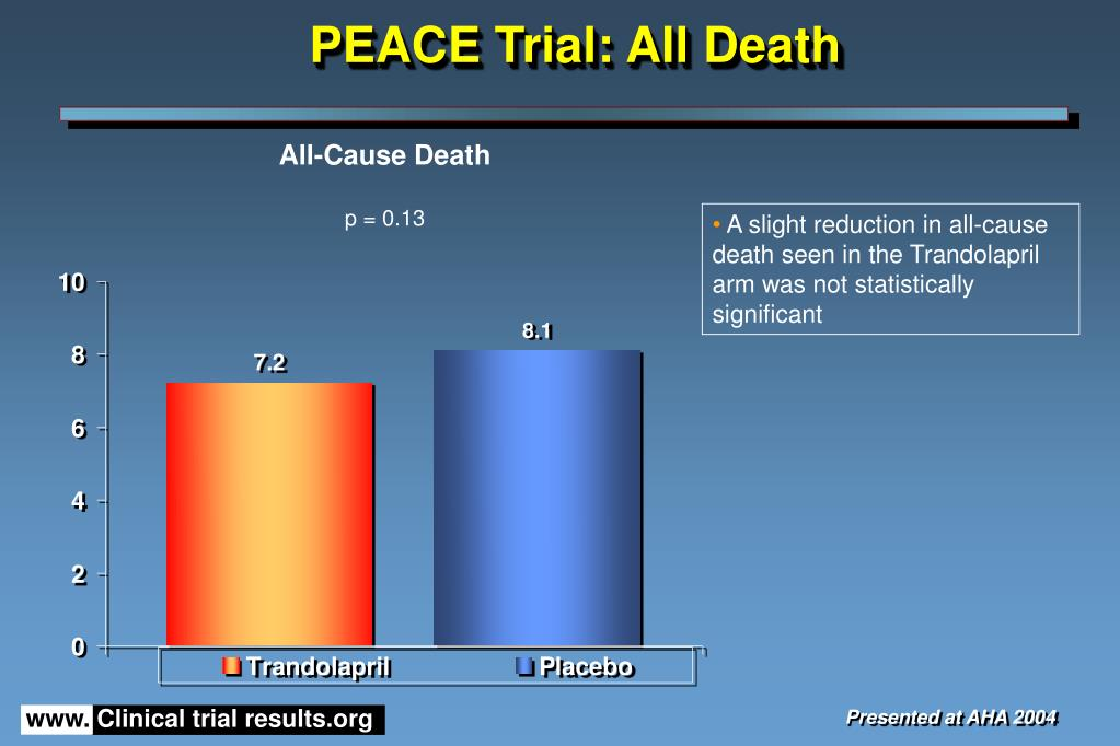 PEACE Trial: All Death