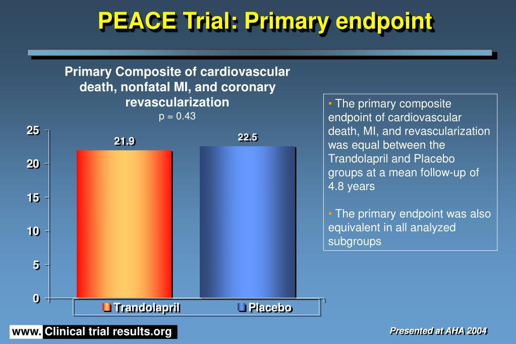 PEACE Trial: Primary endpoint