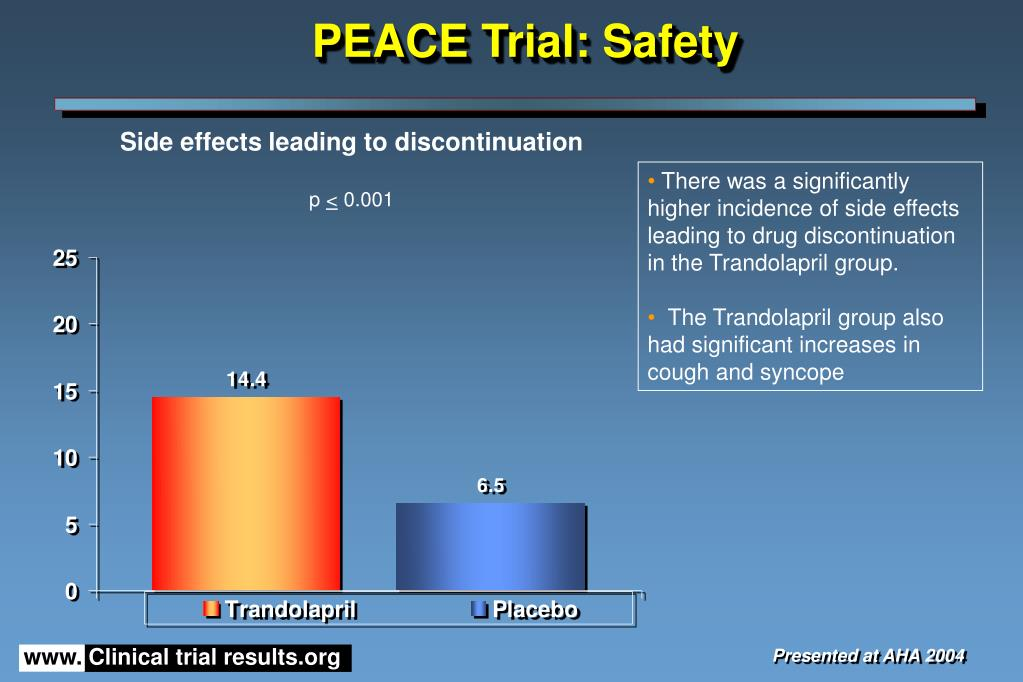 PEACE Trial: Safety
