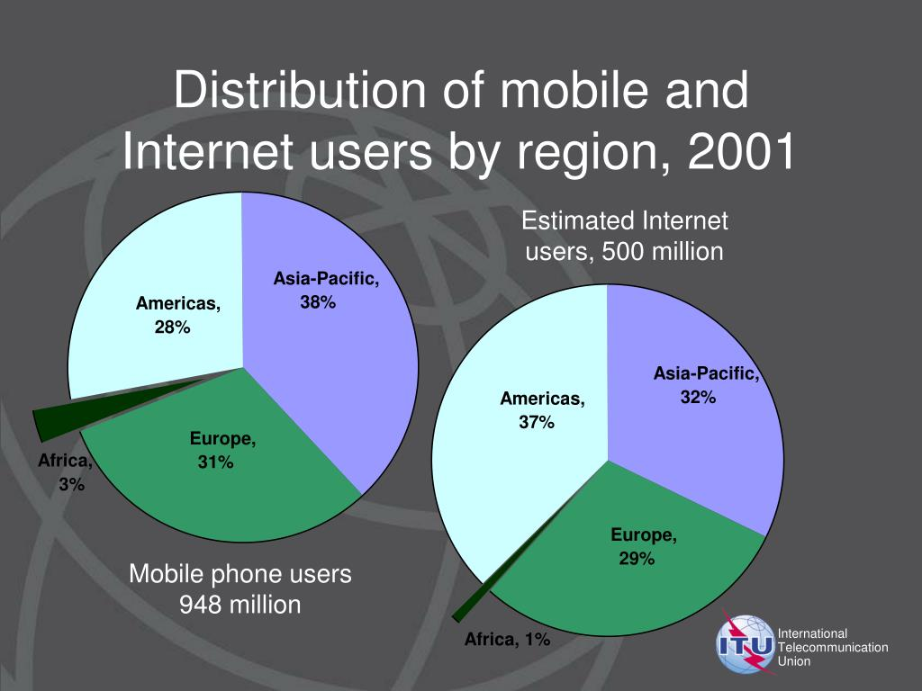 Distribution of mobile and Internet users by region, 2001