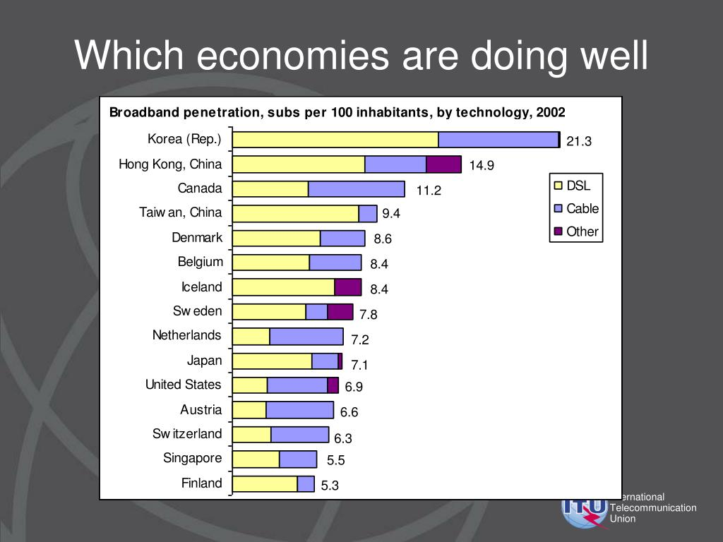 Which economies are doing well