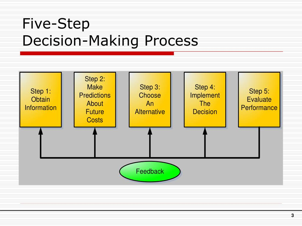 dicision making process This definition explains the meaning of the decision-making process and the different approaches to making business decisions that enterprises can implement.