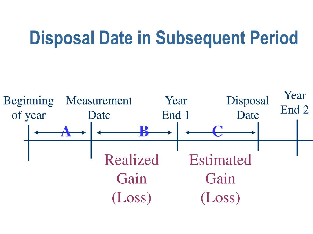 Disposal Date in Subsequent Period