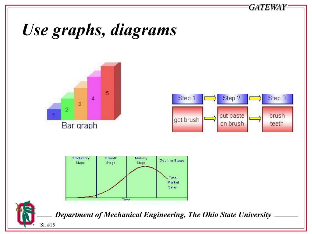 Use graphs, diagrams