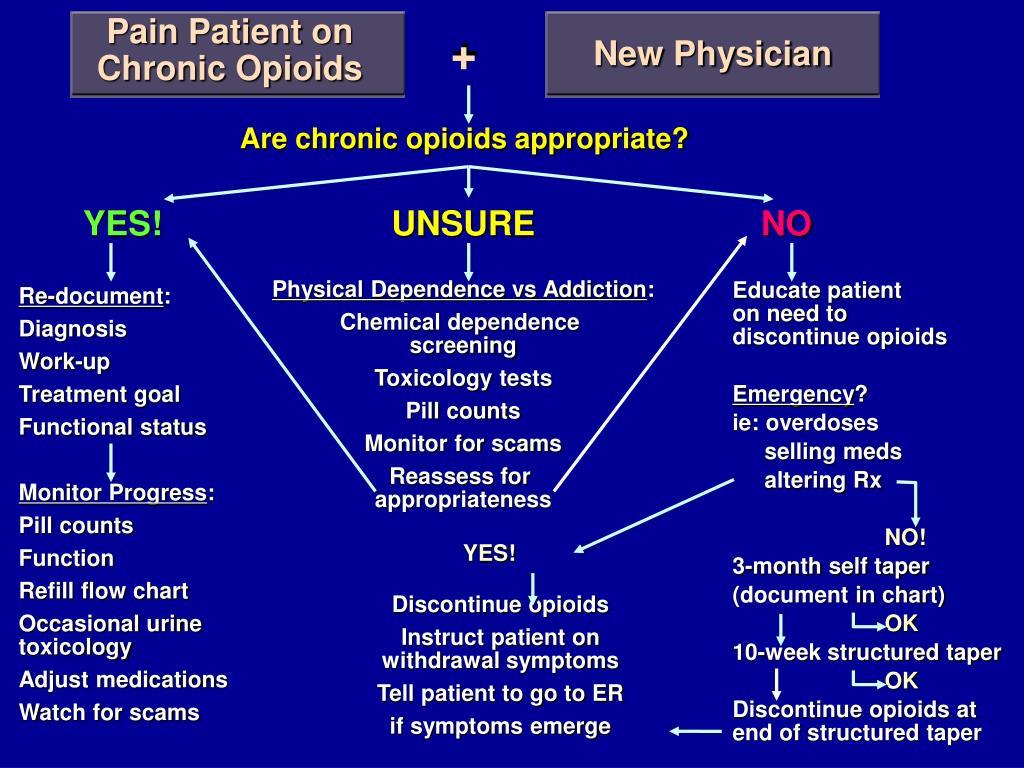Pain Patient on